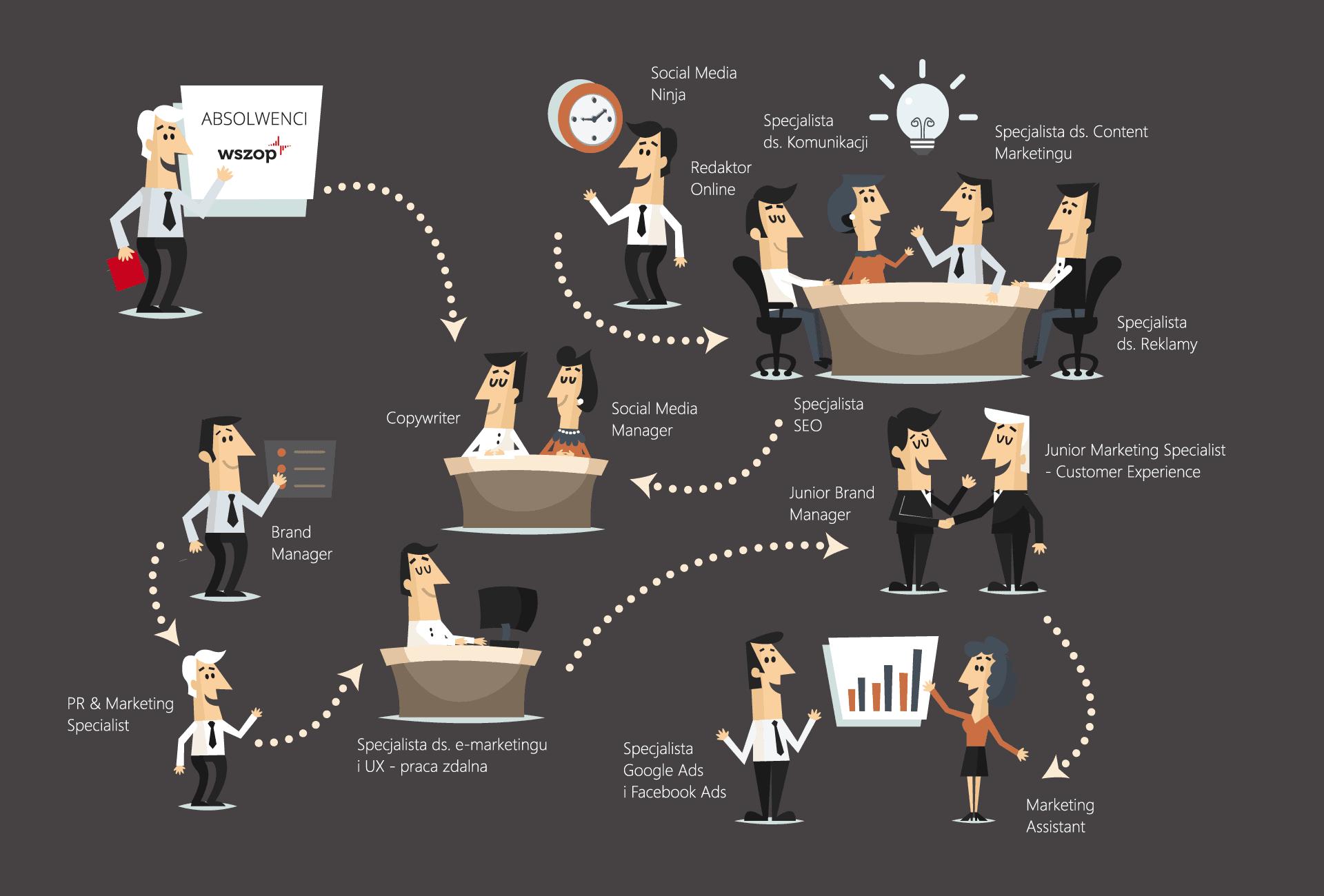 Grafika ilustrująca zatrudnienie pospecjalności Marketing winternecie